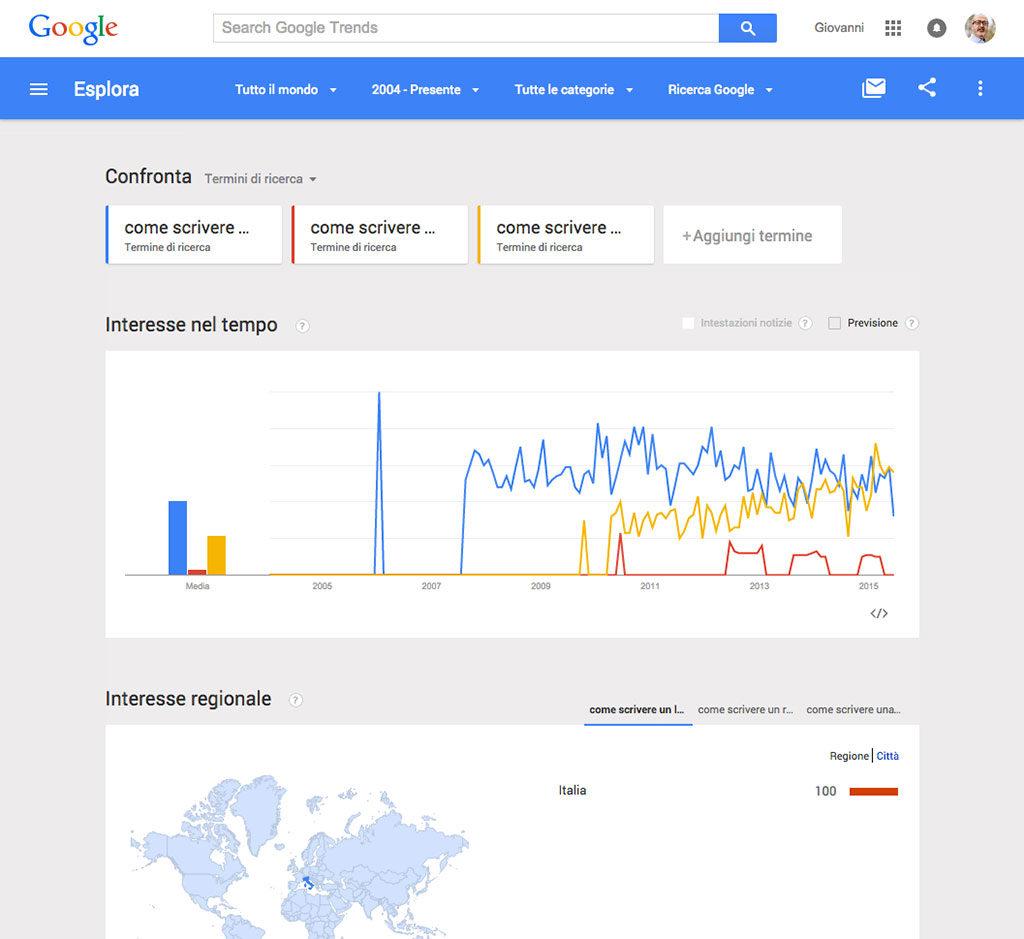 Google Trends - Cosa scrivere