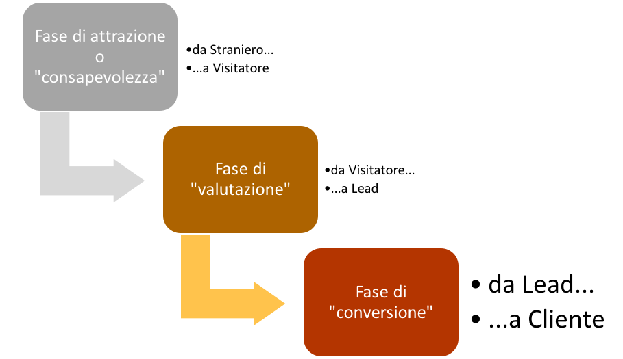 Il marketing funnel