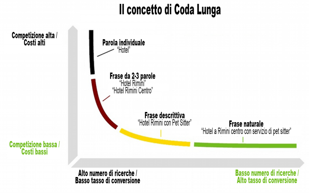 Grafico Coda Lunga