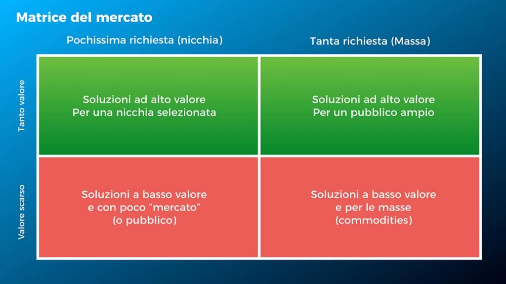 Idee di business - Matrice del mercato