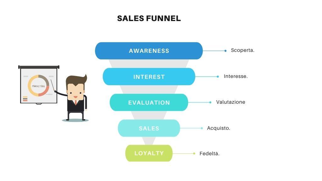 Come fidelizzare i clienti: trasforma il funnel in un volano