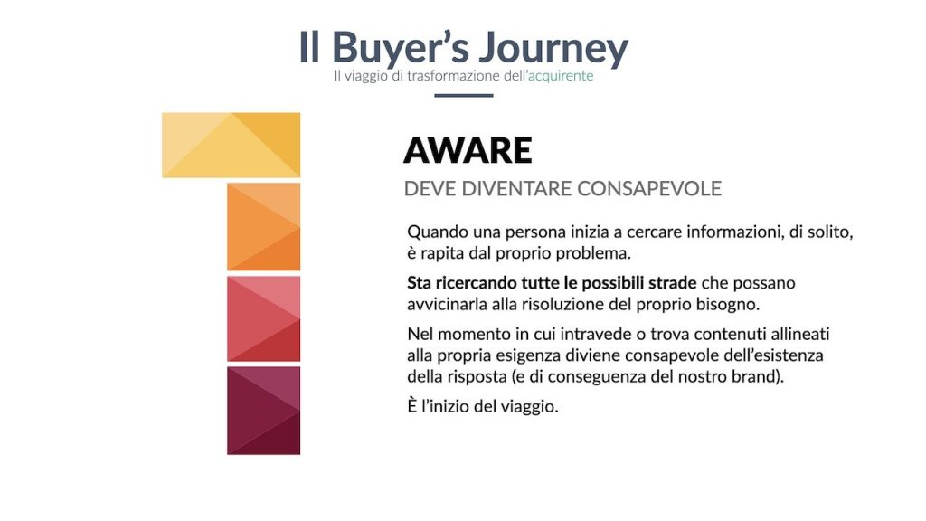 Buyer's Journey: la fase aware