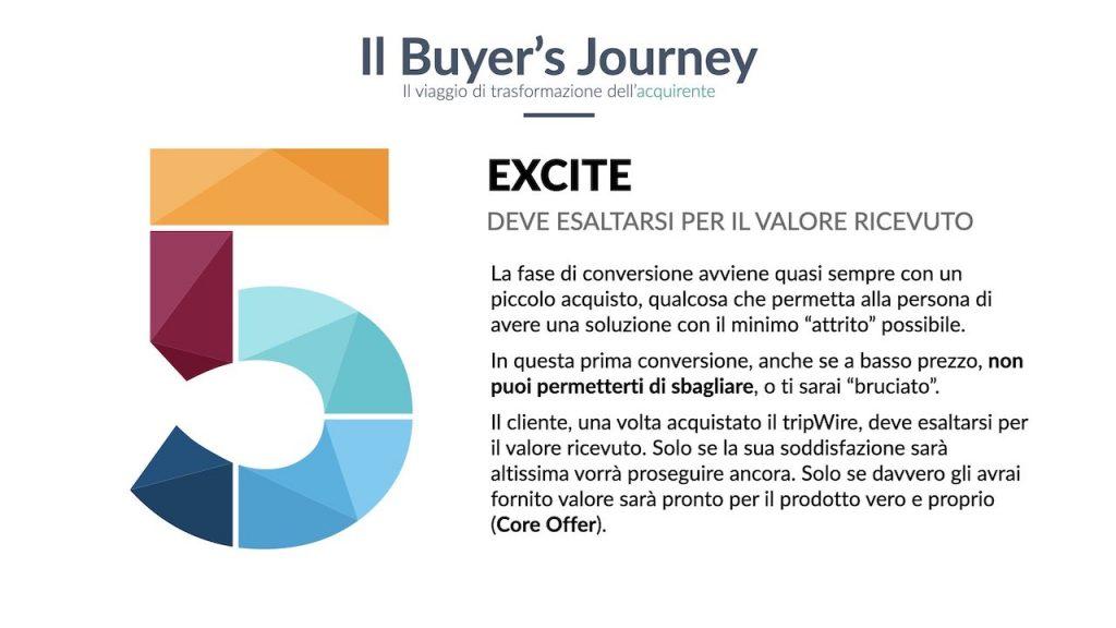 Exite, la fase del viaggio dell'acquirente in cui devi dare valore.
