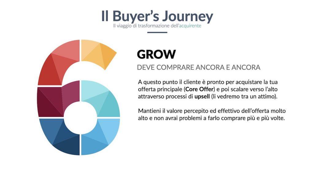 Il percorso d'acquisto cliente: la fase grow, verso l'acquisto ripetuto.