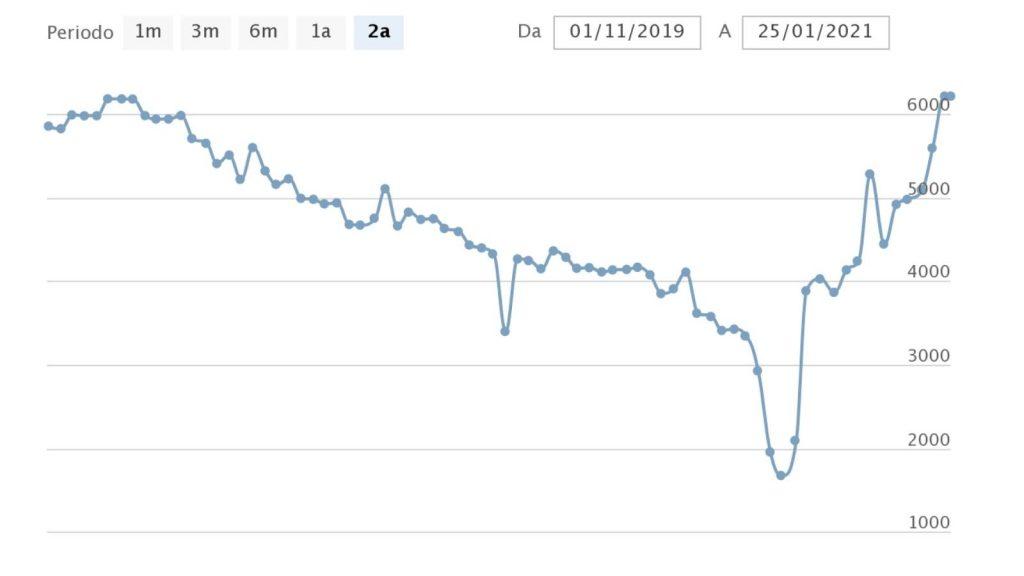 Frequenza di pubblicazione del blog: grafico crescita traffico
