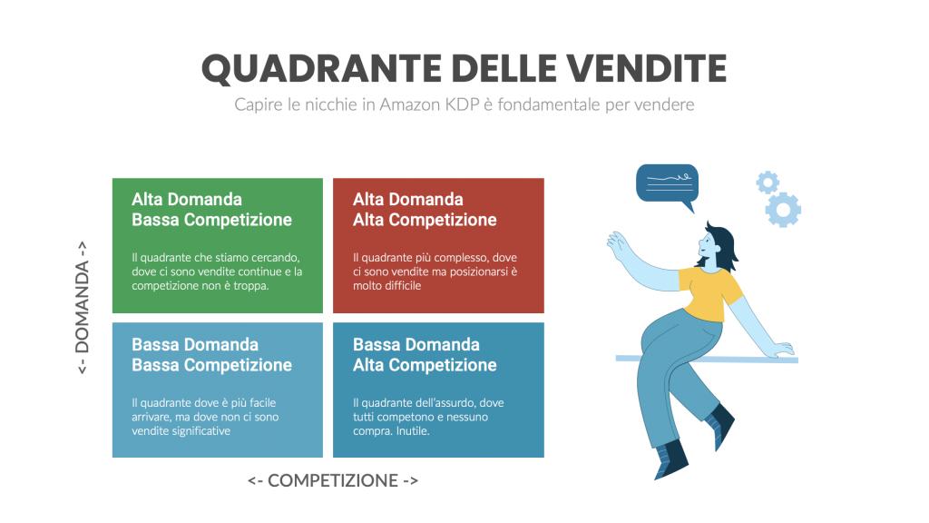 Quadranti Amazon KDP - Pubblicare su Amazon
