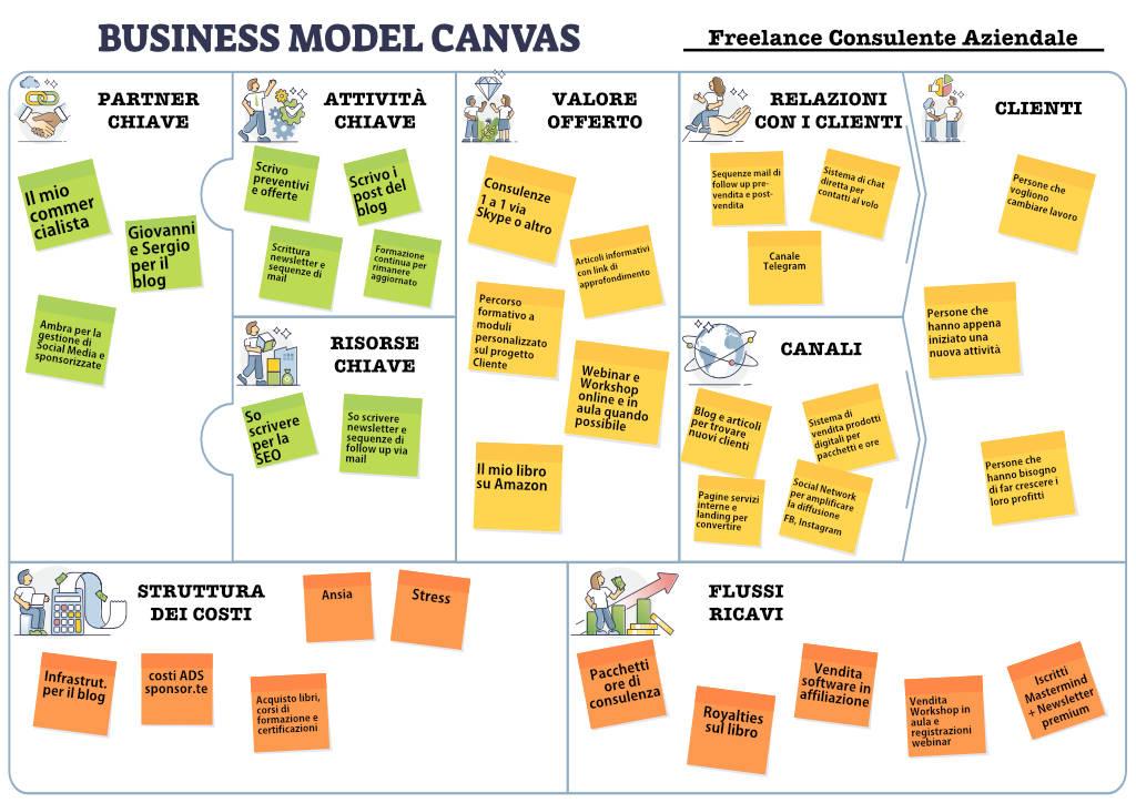 Ricevi il modello di business