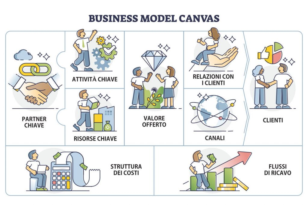 Modello di business - Business Model Canvas